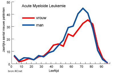 Wat is leukemie?